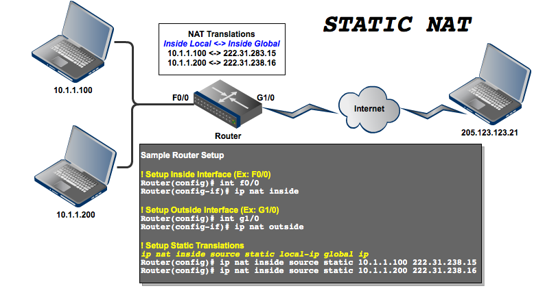 Showing Static NAT